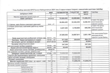 Санхүүгийн 2-р сарын мэдээлэл