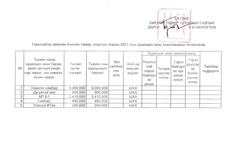 Худалдан авах ажиллагааны төлөвлөгөө 2021 /хөрөнгө оруулалт/